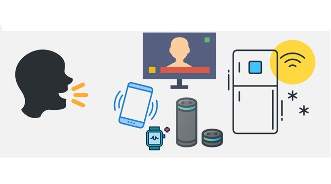 Depictions of a person speaking to control devices such as a smart phone, watch, and television.