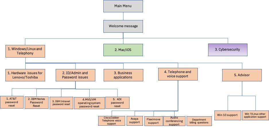 Flowchart showing a complicated system of options.