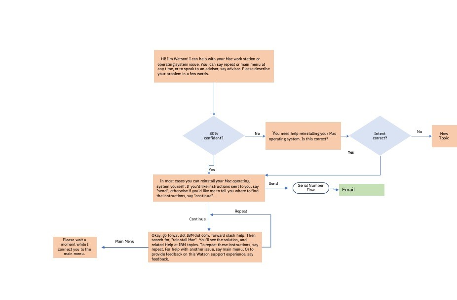 Virtual assistant instruction flow based on yes and no answers and repeat, send, and continue instructions.