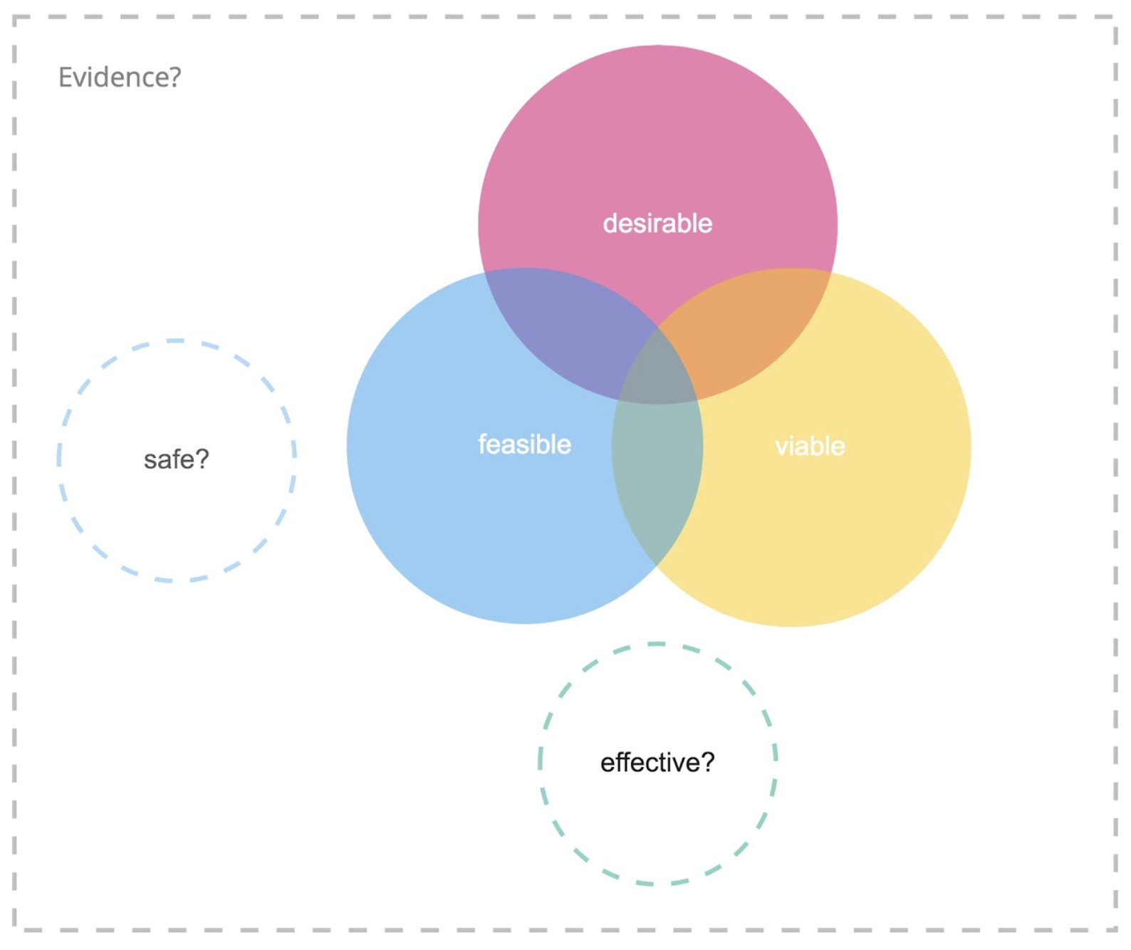 """Venn diagram with viable, feasible, and desirable connected and """"effective?"""", """"evidence?"""", and """"safe?"""" as outlying elements."""