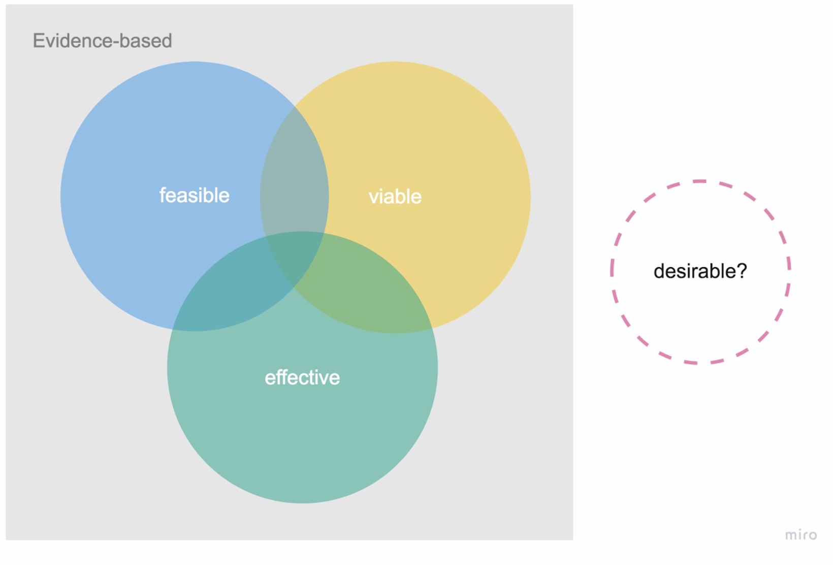 """Venn diagram connecting feasible, viable, and effective, with an outlying element of """"desirable?"""""""