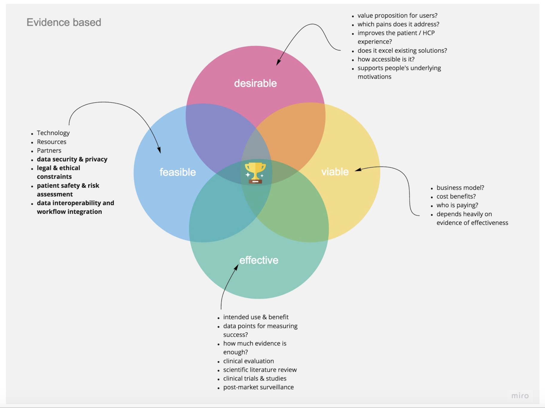 Venn diagram with the main components of viable, desirable, feasible, and effective with lists of questions/traits to discover to help provide the evidence for each component.