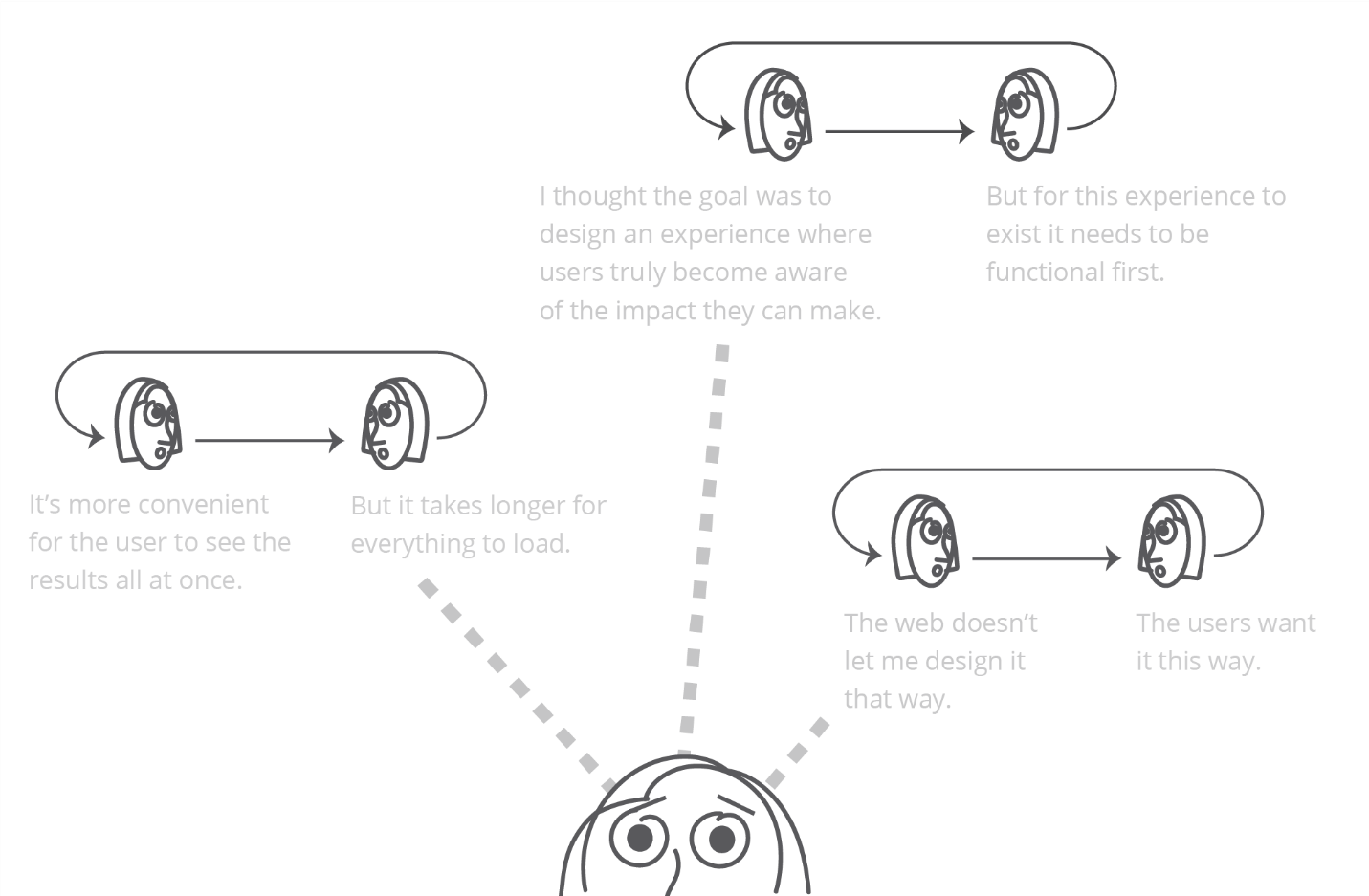 Illustrations of increasing conversations with myself before and during designing and developing the mobile application.