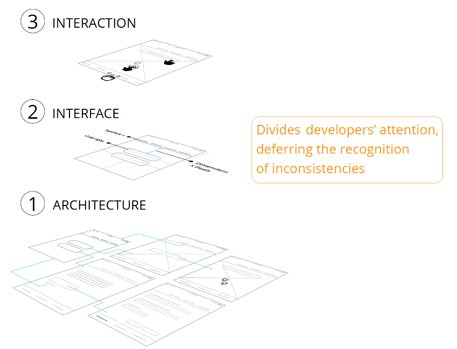 Image of the three information layers in designer-developer communications (Architecture, Interface, and Interaction).
