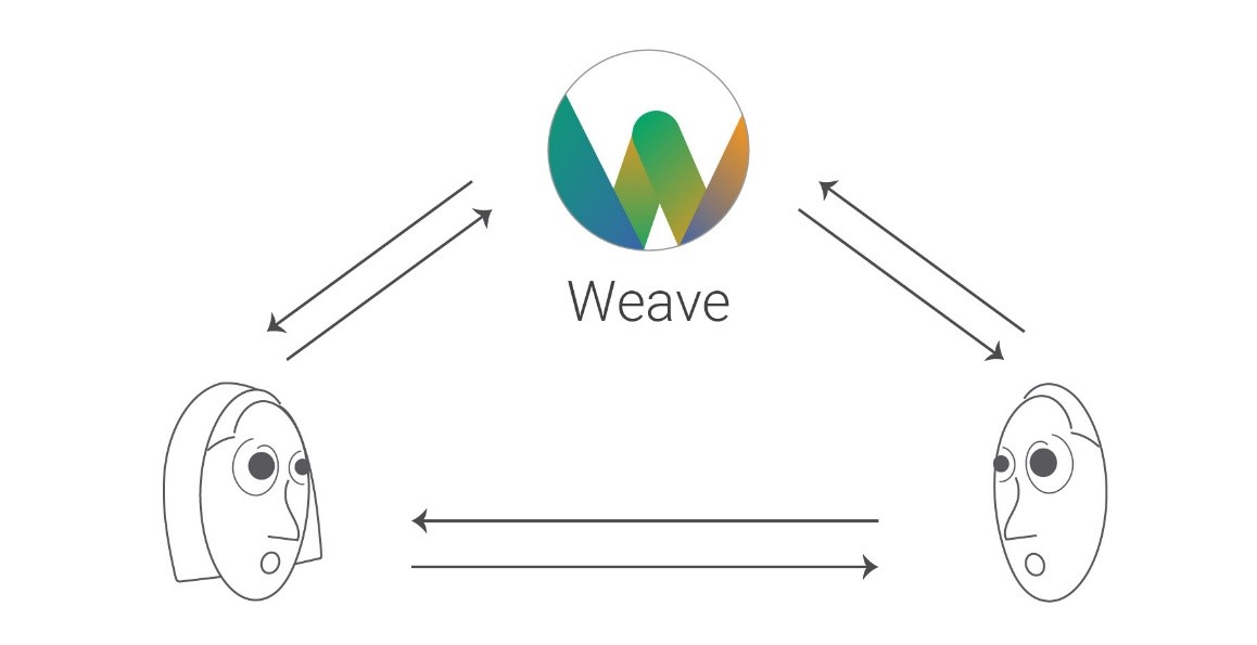 Diagram of Weave's position in facilitating conversations between designers and developers.