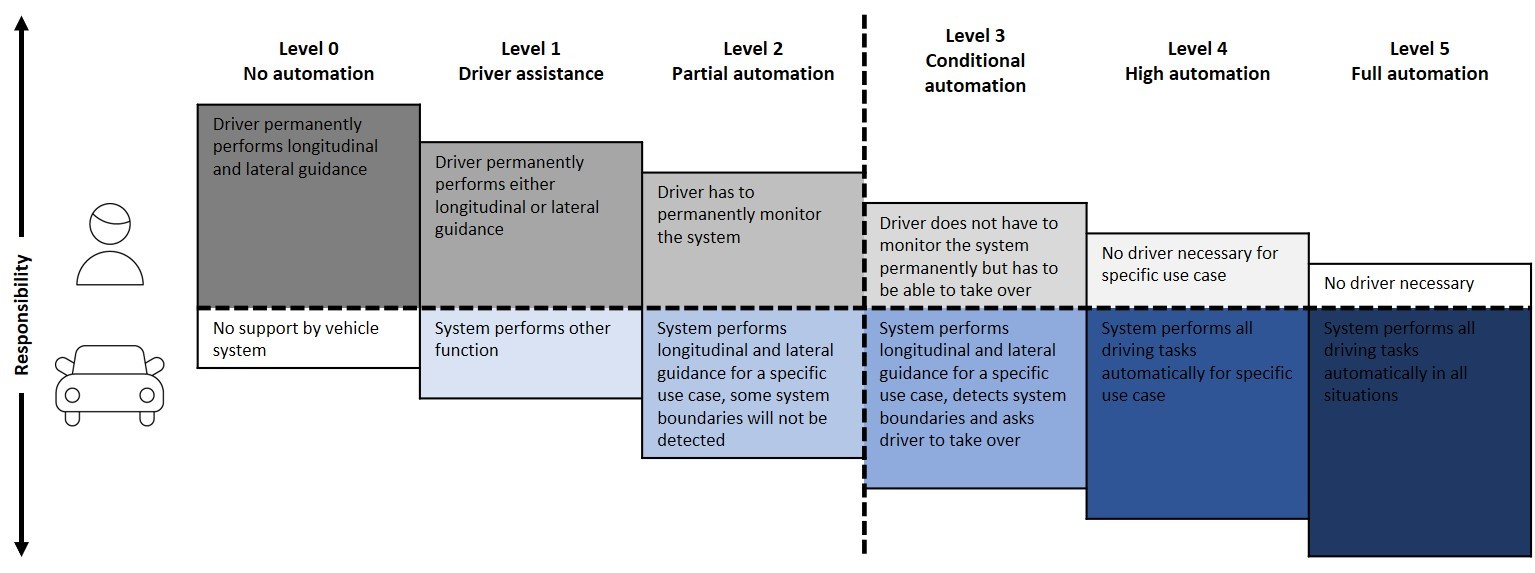 Diagram depicting SAE's six levels of automation: no automation, driver assistance, partial automation, conditional automations, high automation, and full automation.