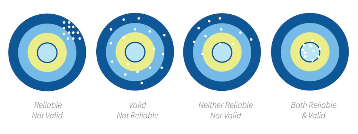 Four circles with multiple, inner circles of different colors representing targets. For example, a reliable but not valid representation has marks clustered but off-center, but the both reliable and valid representation has all the target marks clustered and centered.