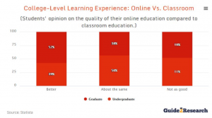Bar graph showing graduate and undergraduate students' opinion of online vs. in-person learning.