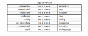 UEQ showing 8 sets of survey responses, for example, obstructive/supportive and boring/exiting