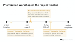 Timeline: project initiation, user research, design kick-off, and project completion.