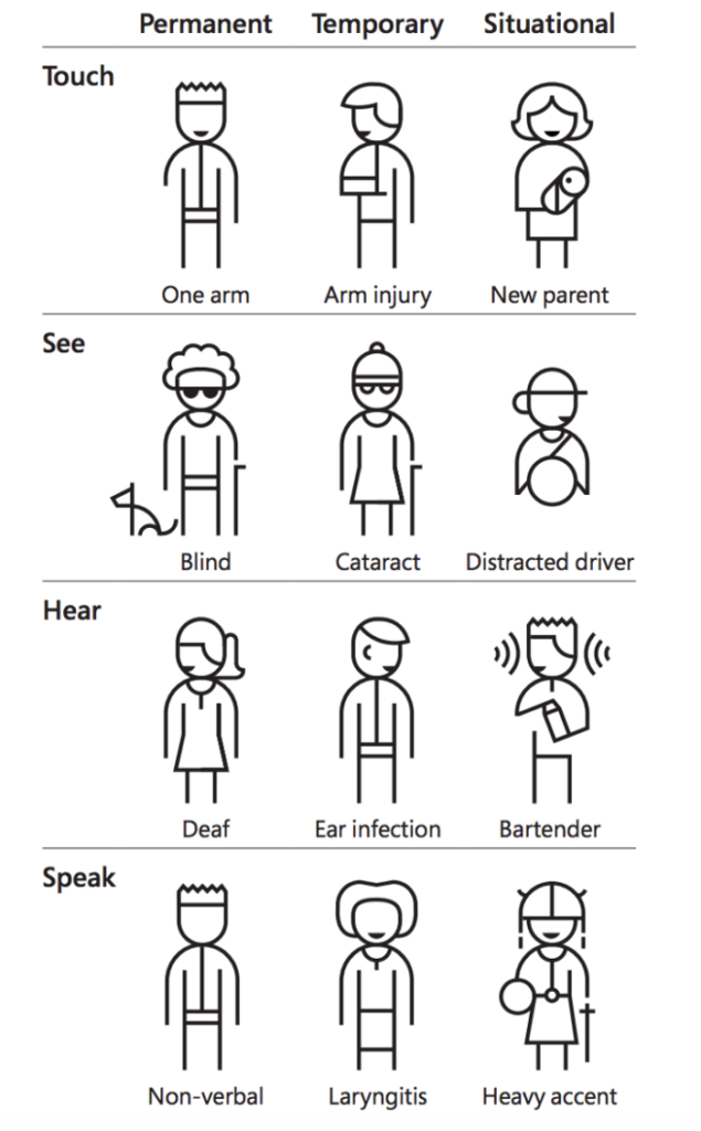 Line drawings of different types of people who have permanent, temporary, and situational levels of ability that affect the senses. For example, a person who is deaf has a permanent condition, a person with an ear infection has a temporary condition, and a bartender who can't hear a request because it's loud in the bar has a situational condition.