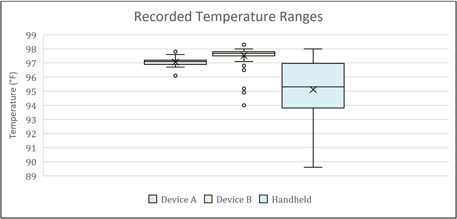 Graph showing results for both devices compared to the handheld device.