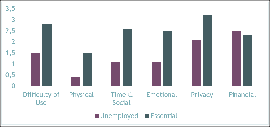 Bar graph showing that participants experiencing unemployment reported less of a burden than essential workers in regards to using mental health apps, with the exception of financial burden.